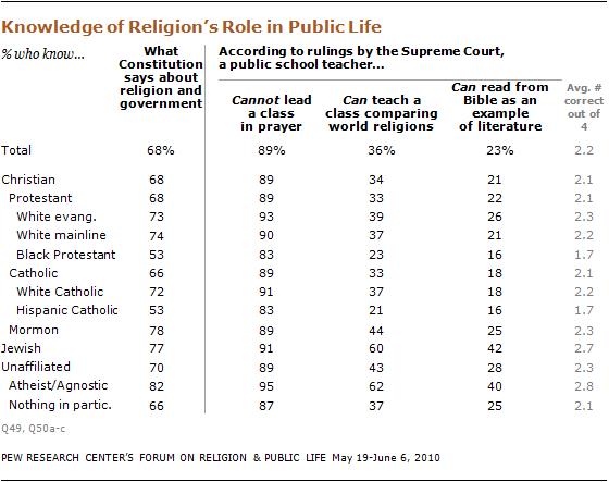 religious-knowledge-14 10-09-28