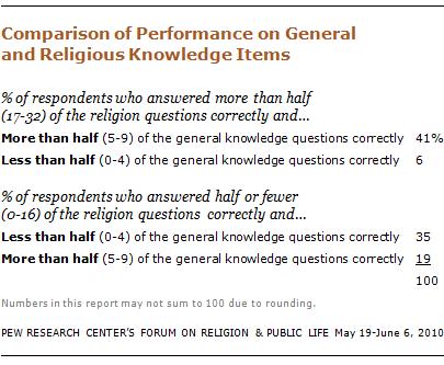 religious-knowledge-16 10-09-28