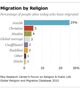 The Religious Affiliation of International Migrants | Pew Research