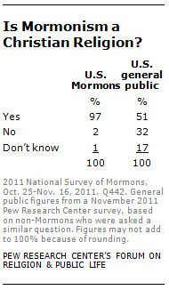 Is mormonism a christian religion