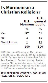 Is mormonism a christian religion