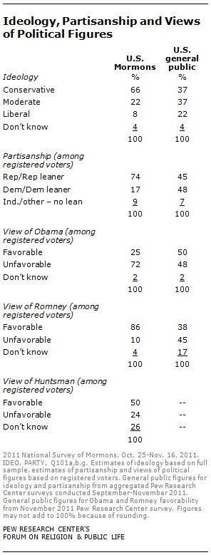 ideology, partisanship and views of political figures
