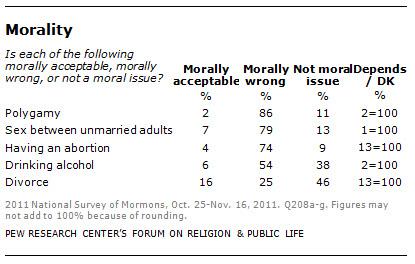 mormon - morality