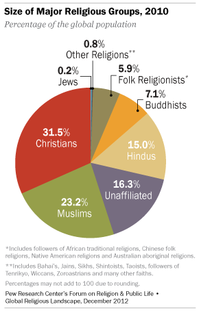 religions of the world 3rd