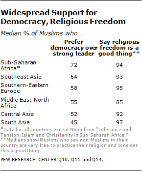 The World's Muslims: Religion, Politics and Society | Pew