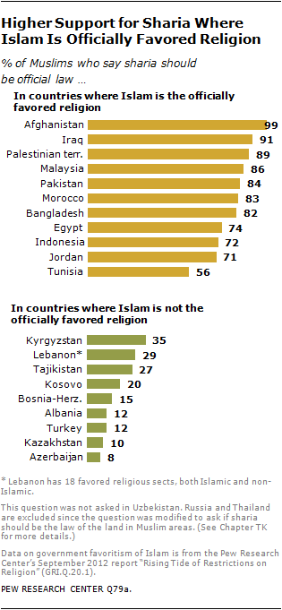 World values survey homosexuality and christianity