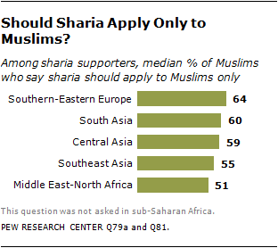The World's Muslims: Religion, Politics and Society | Pew Research