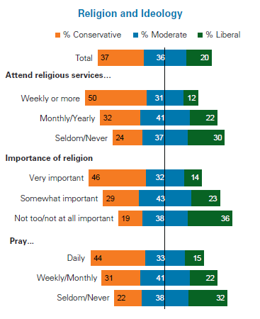 Non religious views on homosexuality in christianity