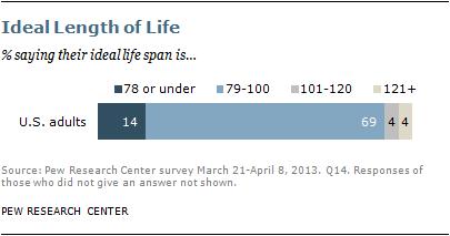 Longer life spans among adults