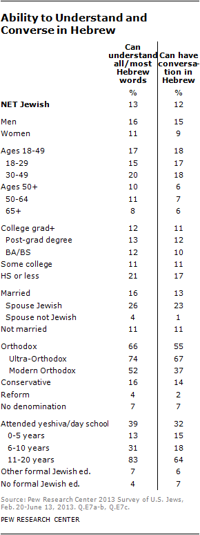Chapter 3: Jewish Identity | Pew Research Center