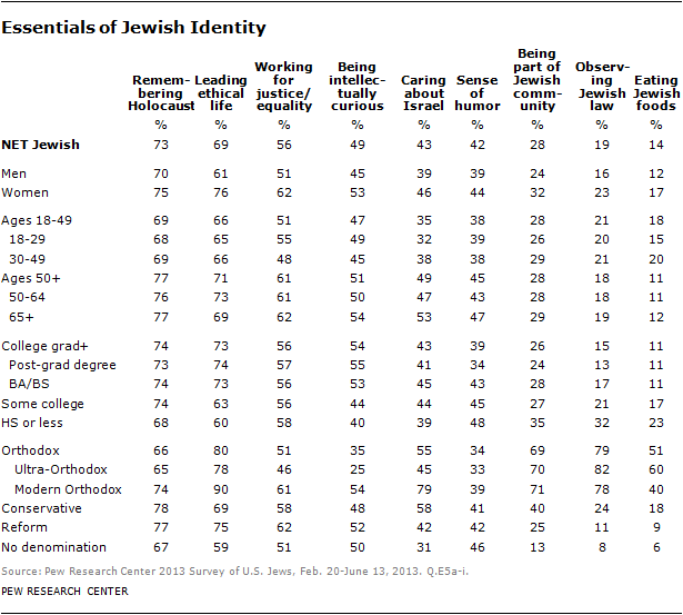 Chapter 3 Jewish Identity Pew Research Center