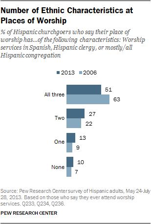 types of churchgoers
