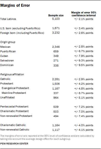 Dissertation methodology questionnaires