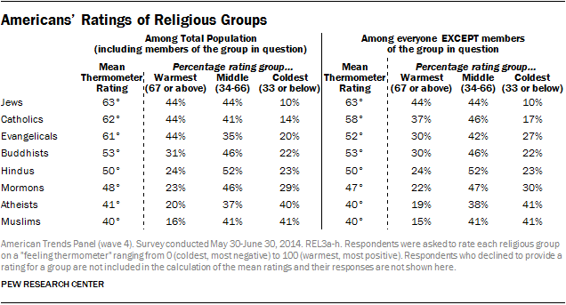Americans' Ratings of Religious Groups