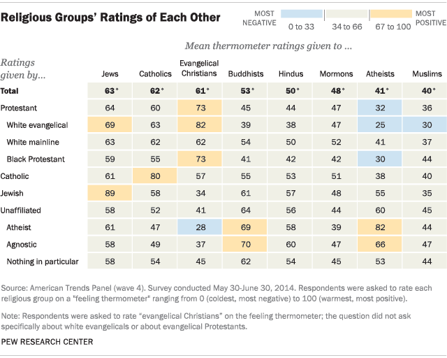 Religious Groups' Ratings of Each Other