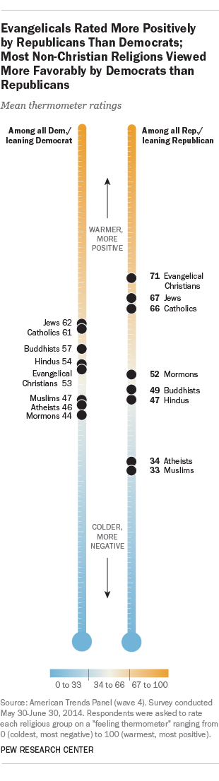 Evangelicals Rated More Positively by Republicans than Democrats; Most Non-Christian Religions Viewed More Favorably by Democrats than Republicans
