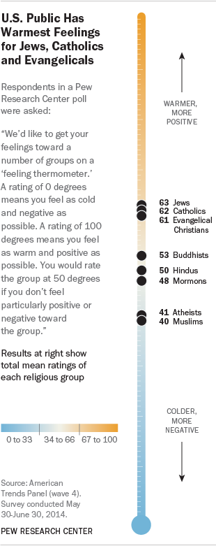 How Americans Feel About Religious Groups | Pew Research Center