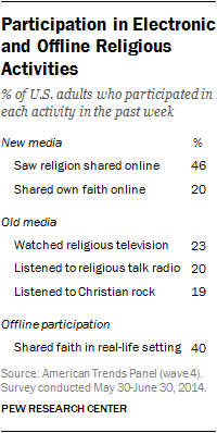 Sharing Religious Faith Online | Pew Research Center