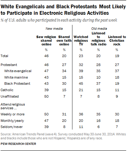 White Evangelicals and Black Protestants Most Likely to Participate in Electronic Religious Activities