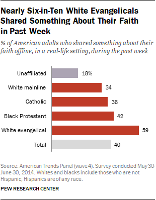 Nearly Six-in-Ten White Evangelicals Shared Something About Their Faith in Past Week