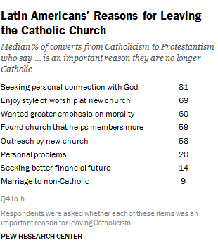 Latin Americans' Reasons for Leaving the Catholic Church