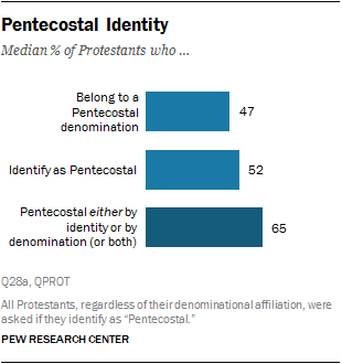 Pentecostal Identity