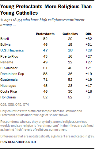 Young Protestants More Religious Than Young Catholics