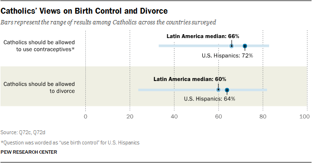 Religion In Latin America Pew Research Center