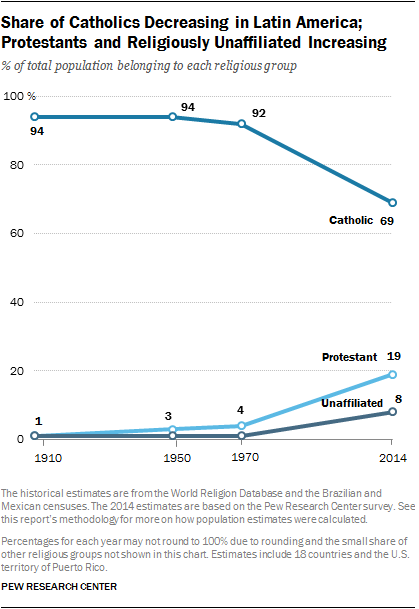 https://www.pewresearch.org/wp-content/uploads/sites/7/2014/11/PR_14.11.13_latinAmerica-overview-18.png