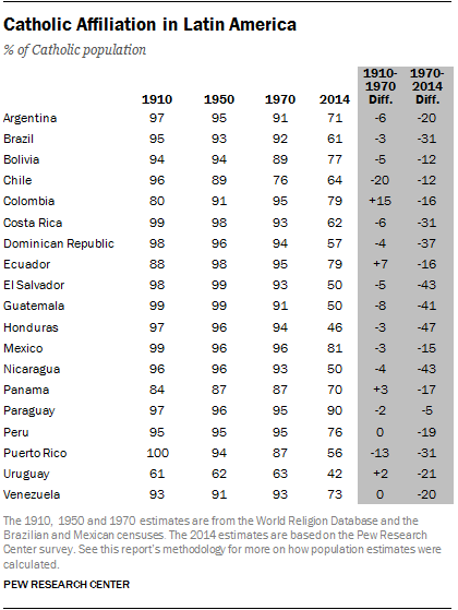 https://www.pewresearch.org/wp-content/uploads/sites/7/2014/11/PR_14.11.13_latinAmerica-overview-19.png