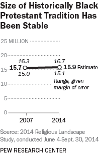 America's Changing Religious Landscape | Pew Research Center