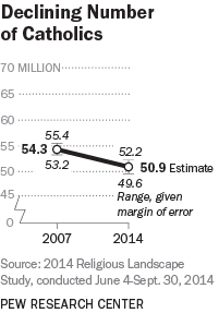 Declining Number of Catholics