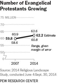 Number of Evangelical Protestants Growing