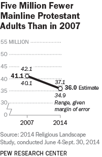 Five Million Fewer Mainline Protestant Adults Than in 2007