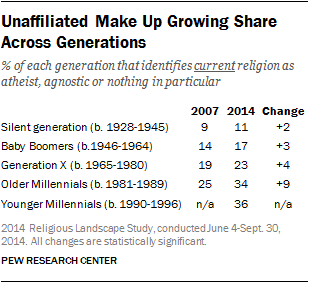 Unaffiliated Make Up Growing Share Across Generations