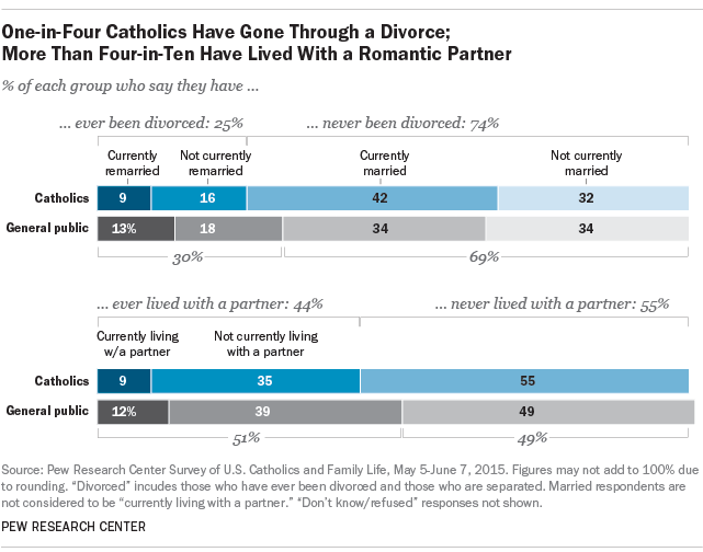 One-in-Four Catholics Have Gone Through a Divorce; More Than Four-in-Ten Have Lived With a Romantic Partner