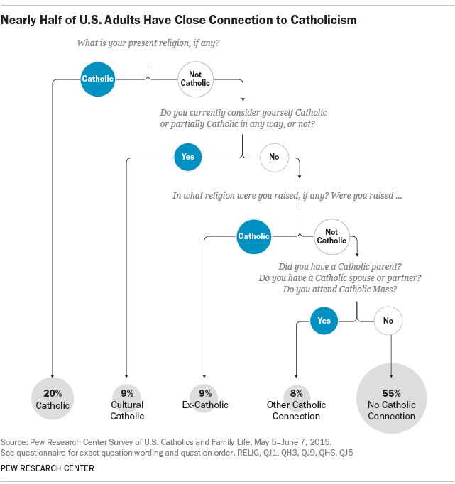 Nearly Half of U.S. Adults Have Close Connection to Catholicism