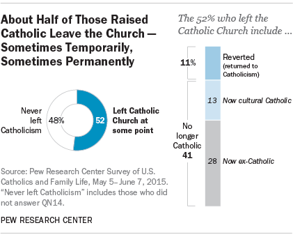 About Half of Those Raised Catholic Leave the Church - Sometimes Temporarily, Sometimes Permanently