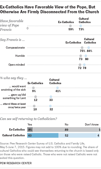Ex-Catholics Have Favorable View of the Pope, But Otherwise Are Firmly Disconnected From the Church