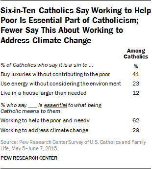 Six-in-Ten Catholics Say Working to Help Poor Is Essential Part of Catholicism; Fewer Say This About Working to Address Climate Change