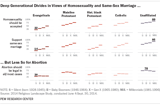 Deep Generational Divides in Views of Homosexuality and Same-Sex Marriage ...