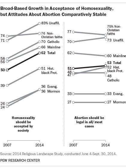 Broad-Based Growth in Acceptance of Homosexuality, but Attitudes About Abortion Comparatively Stable