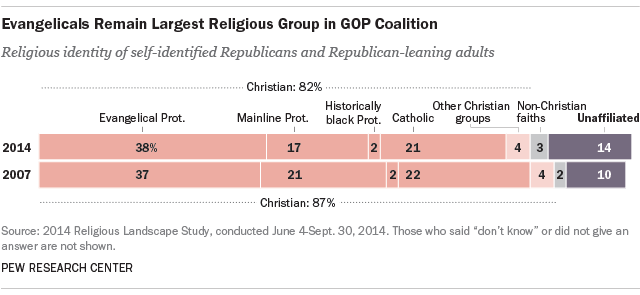 Evangelicals Remain Largest Religious Group in GOP Coalition