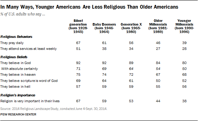 In Many Ways, Younger Americans Are Less Religious Than Older Americans