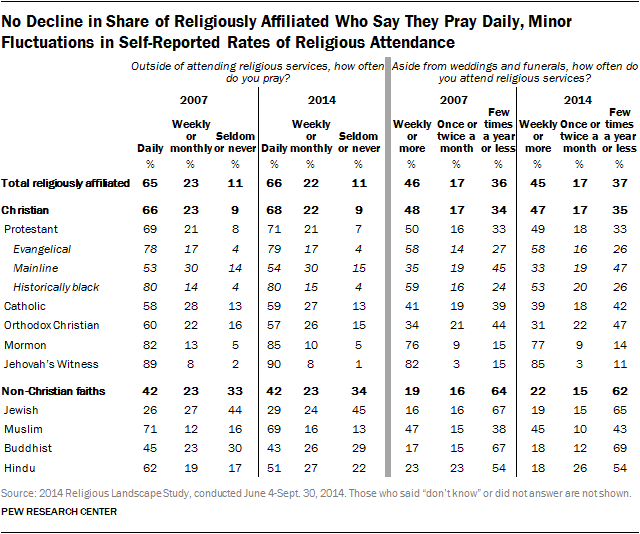 No Decline in Share of Religiously Affiliated Who Say They Pray Daily, Minor Fluctuations in Self-Reported Rates of Religious Attendance