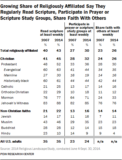 Growing Share of Religiously Affiliated Say They Regularly Read Scripture, Participate in Prayer or Scripture Study Groups, Share Faith With Others