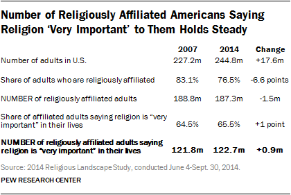 Religious nones becoming more secular  Pew Research Center