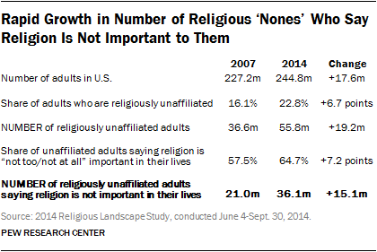 Rapid Growth in Number of Religious 'Nones' Who Say Religion Is Not Important to Them