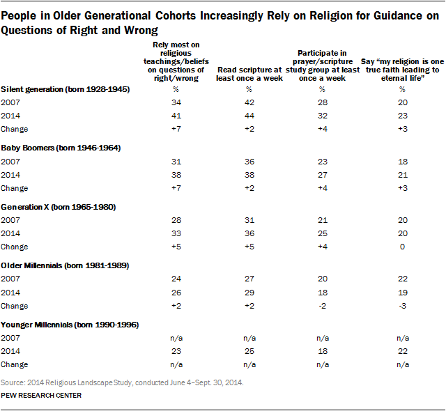 People in Older Generational Cohorts Increasingly Rely on Religion for Guidance on Questions of Right and Wrong
