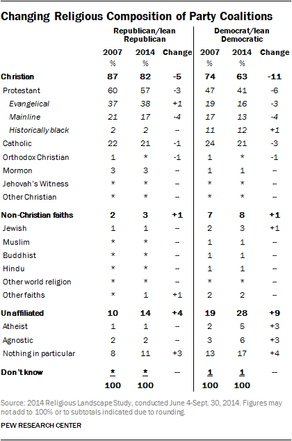 Changing Religious Composition of Party Coalitions